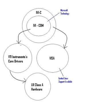 IVI instrument drivers, Linux