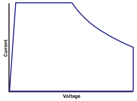 electronic-load-power-curve
