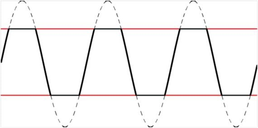 You can use a clipped sine wave to simulate distorted input signals.