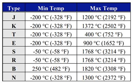 Thermocouples, Temperature measurement